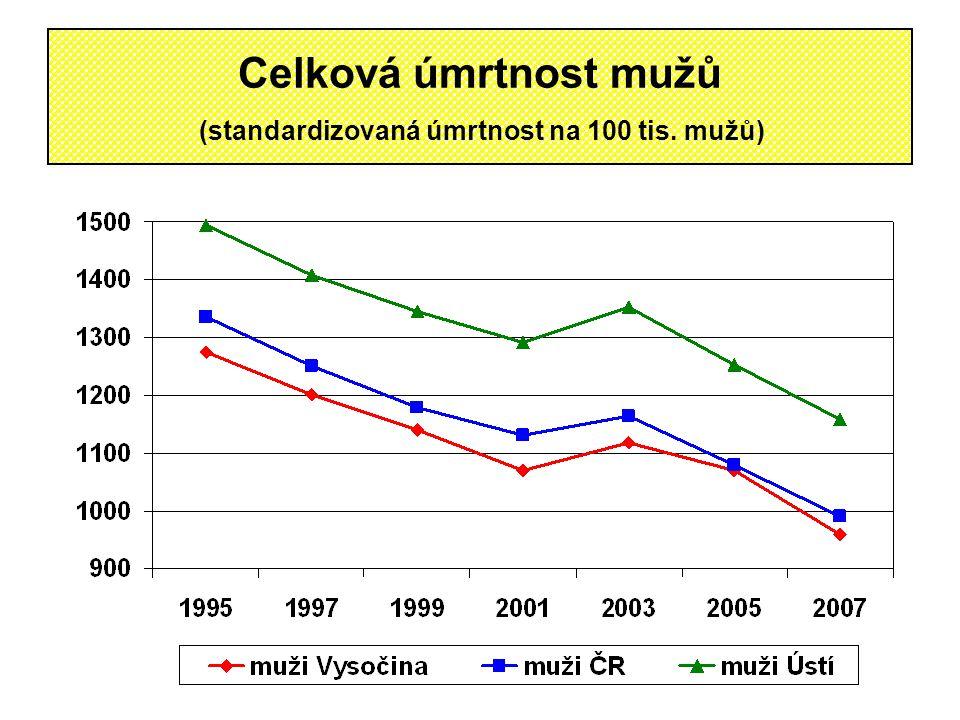 Celková úmrtnost mužů (standardizovaná úmrtnost na 100 tis. mužů)