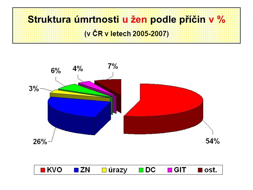 Struktura úmrtnosti u žen podle příčin v % (v ČR v letech 2005-2007)