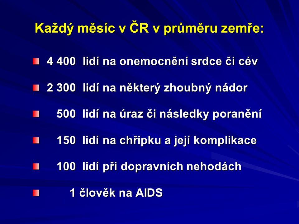 Každý měsíc v ČR v průměru zemře: