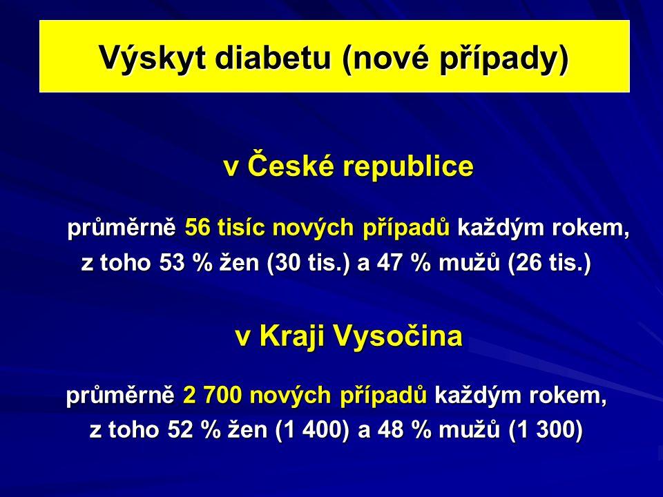 Výskyt diabetu (nové případy)