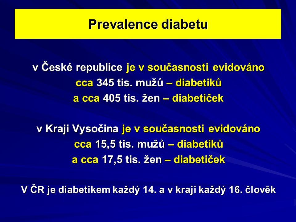 Prevalence diabetu v České republice je v současnosti evidováno
