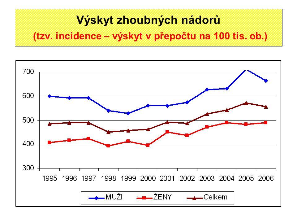 Výskyt zhoubných nádorů (tzv. incidence – výskyt v přepočtu na 100 tis