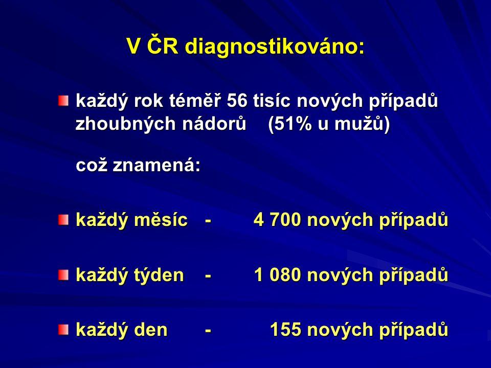 V ČR diagnostikováno: každý rok téměř 56 tisíc nových případů zhoubných nádorů (51% u mužů) což znamená: