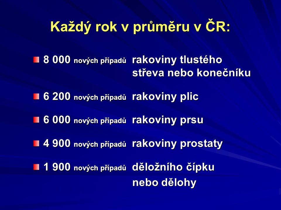 Každý rok v průměru v ČR: