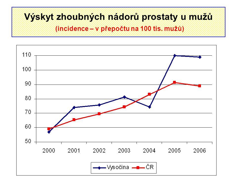 Výskyt zhoubných nádorů prostaty u mužů (incidence – v přepočtu na 100 tis. mužů)