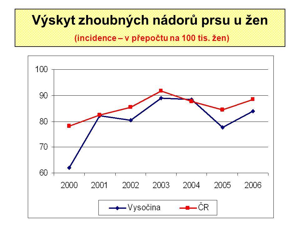 Výskyt zhoubných nádorů prsu u žen (incidence – v přepočtu na 100 tis