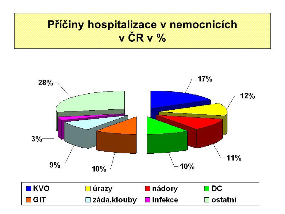 Příčiny hospitalizace v nemocnicích v ČR v %