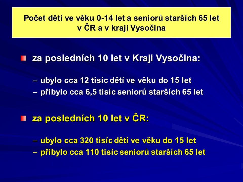 za posledních 10 let v Kraji Vysočina: