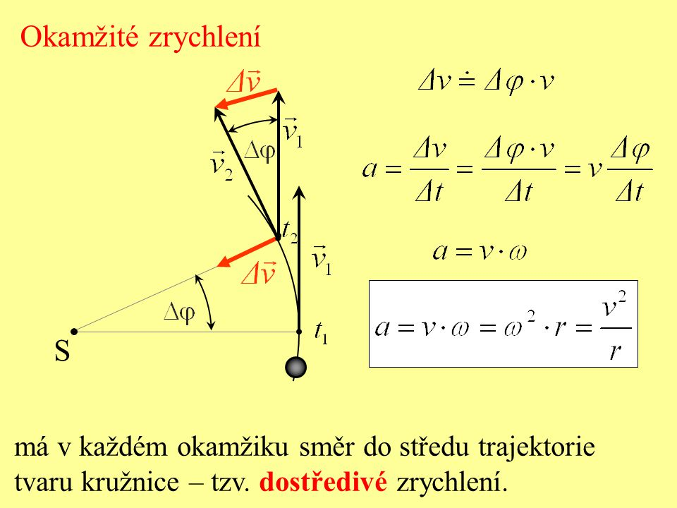 Okamžité zrychlení S má v každém okamžiku směr do středu trajektorie