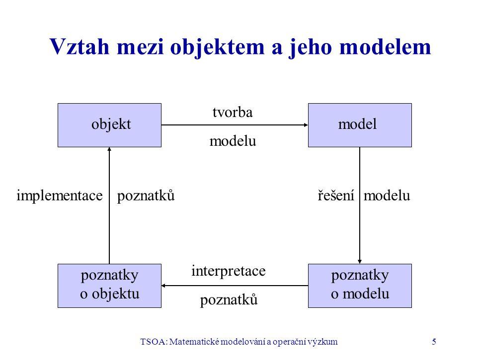 Vztah mezi objektem a jeho modelem