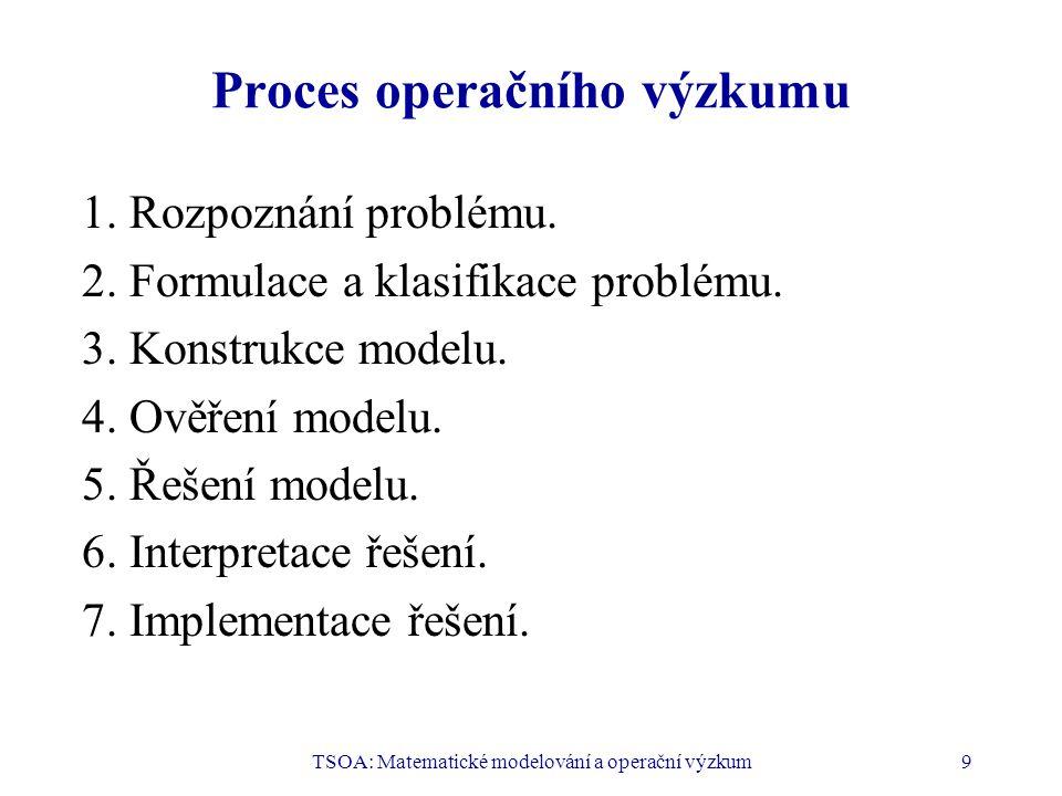 Proces operačního výzkumu