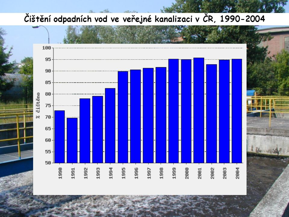 Čištění odpadních vod ve veřejné kanalizaci v ČR, 1990-2004