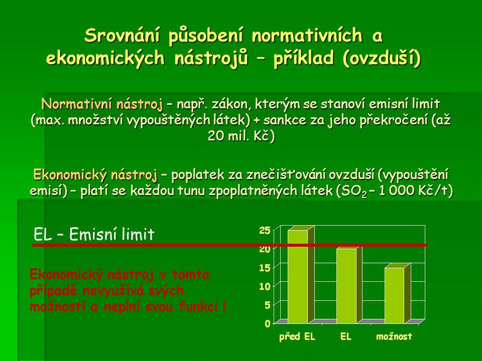 Srovnání působení normativních a ekonomických nástrojů – příklad (ovzduší)