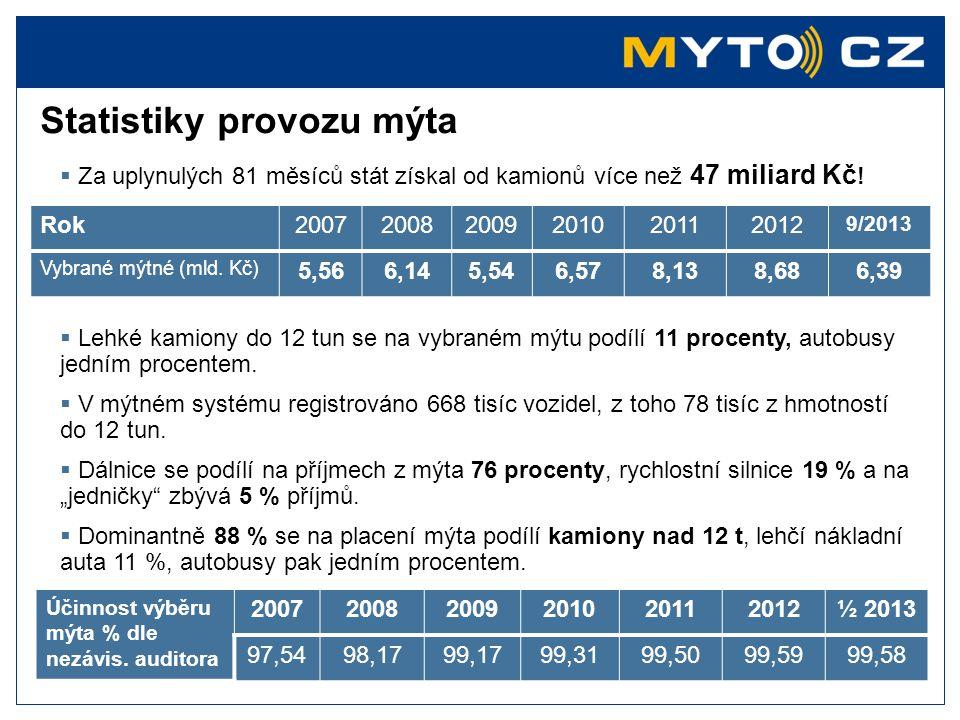 Statistiky provozu mýta