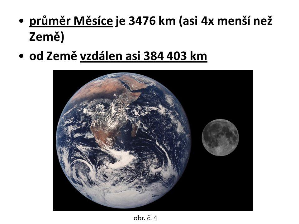 průměr Měsíce je 3476 km (asi 4x menší než Země)