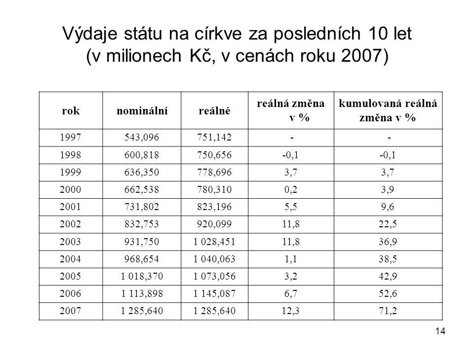 Výdaje státu na církve za posledních 10 let (v milionech Kč, v cenách roku 2007)