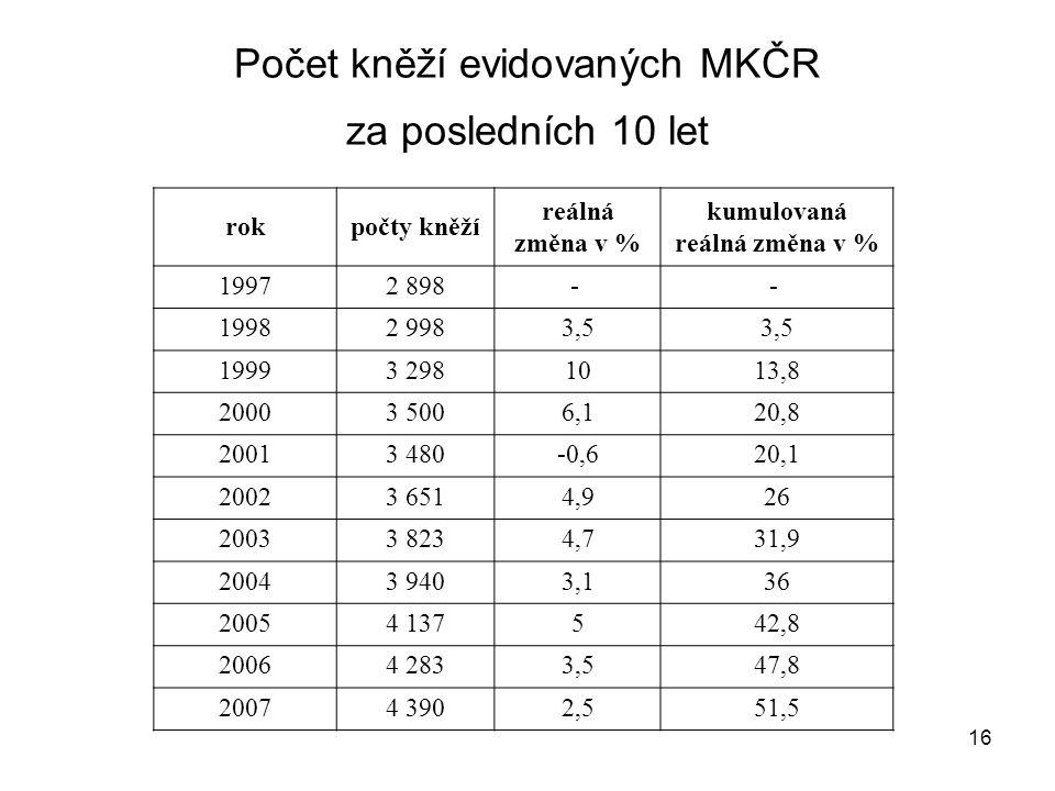 Počet kněží evidovaných MKČR za posledních 10 let