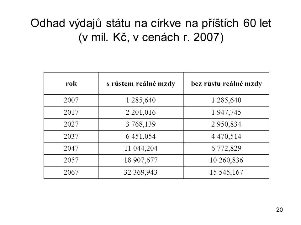 Odhad výdajů státu na církve na příštích 60 let (v mil. Kč, v cenách r