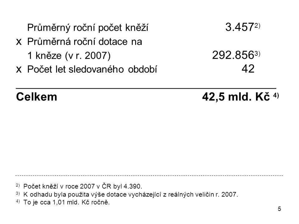 x Průměrná roční dotace na x Počet let sledovaného období 42
