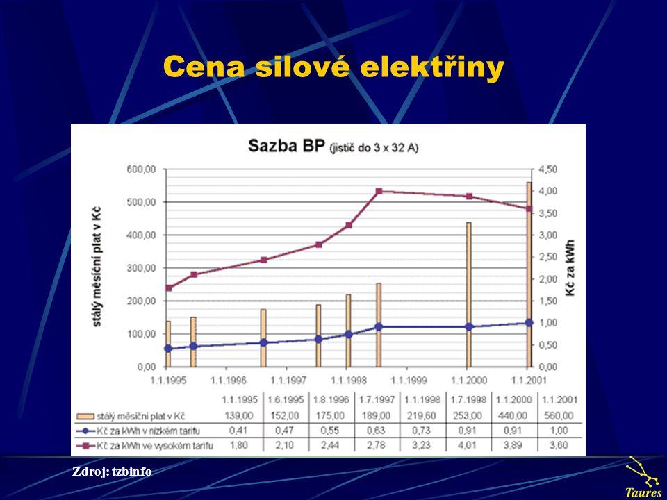 Cena silové elektřiny Zdroj: tzbinfo