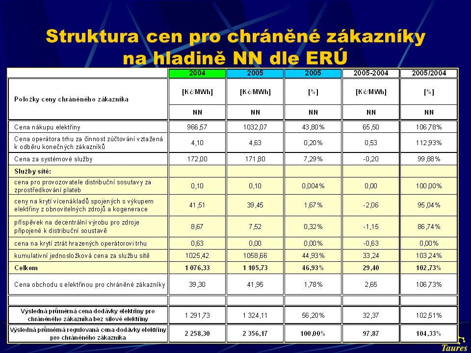 Struktura cen pro chráněné zákazníky na hladině NN dle ERÚ