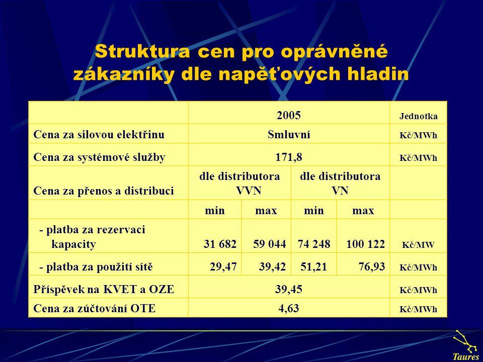 Struktura cen pro oprávněné zákazníky dle napěťových hladin