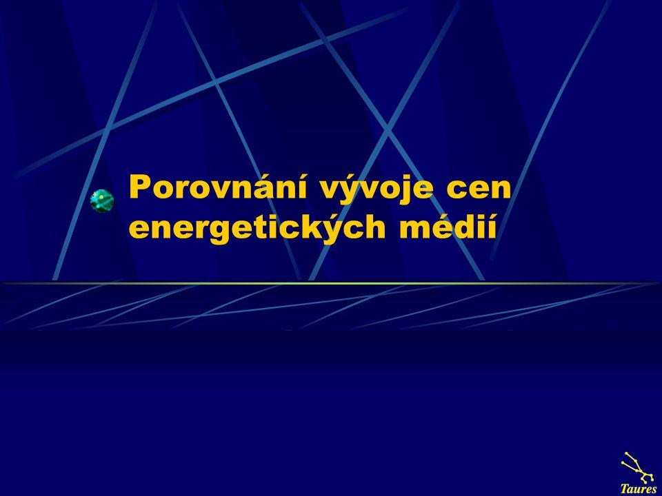 Porovnání vývoje cen energetických médií