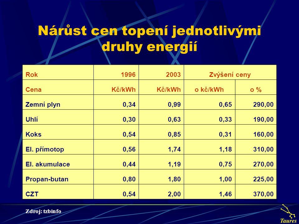 Nárůst cen topení jednotlivými druhy energií