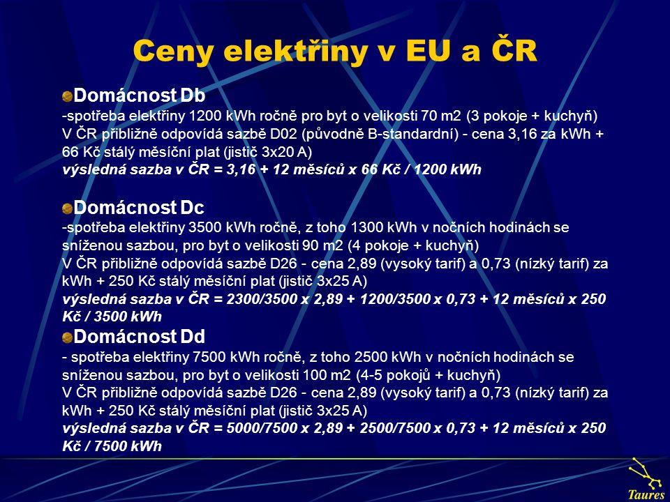 Ceny elektřiny v EU a ČR Domácnost Db Domácnost Dc Domácnost Dd