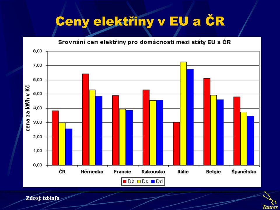 Ceny elektřiny v EU a ČR Zdroj: tzbinfo