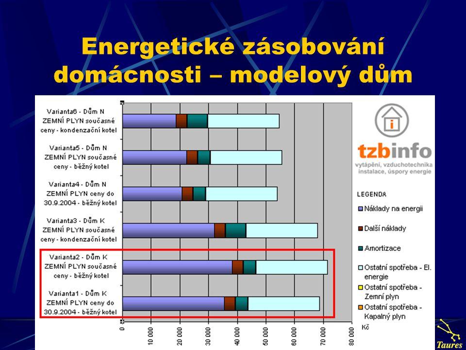 Energetické zásobování domácnosti – modelový dům