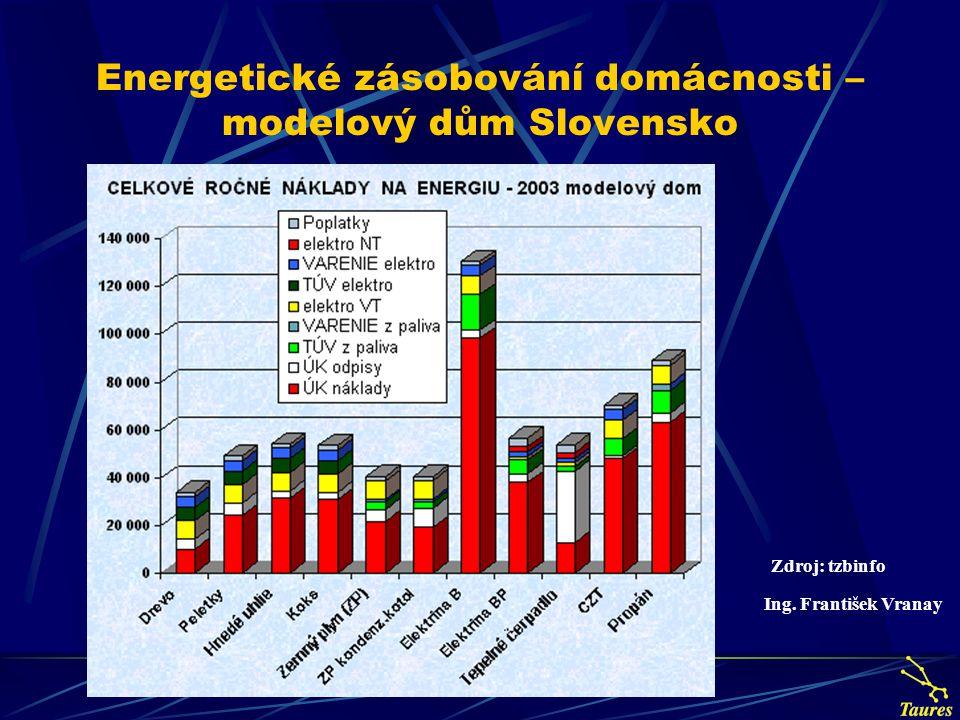 Energetické zásobování domácnosti – modelový dům Slovensko