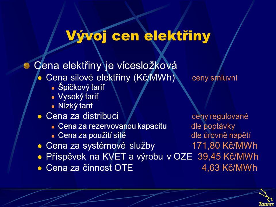 Vývoj cen elektřiny Cena elektřiny je vícesložková