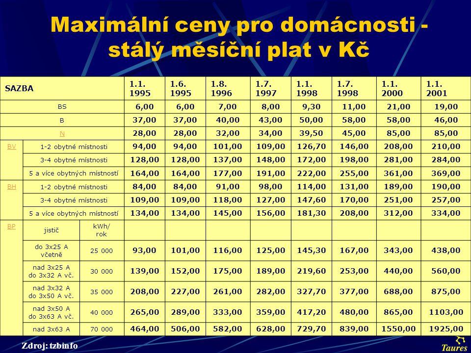 Maximální ceny pro domácnosti - stálý měsíční plat v Kč