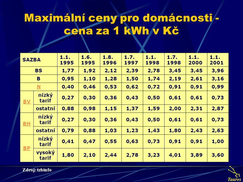 Maximální ceny pro domácnosti - cena za 1 kWh v Kč