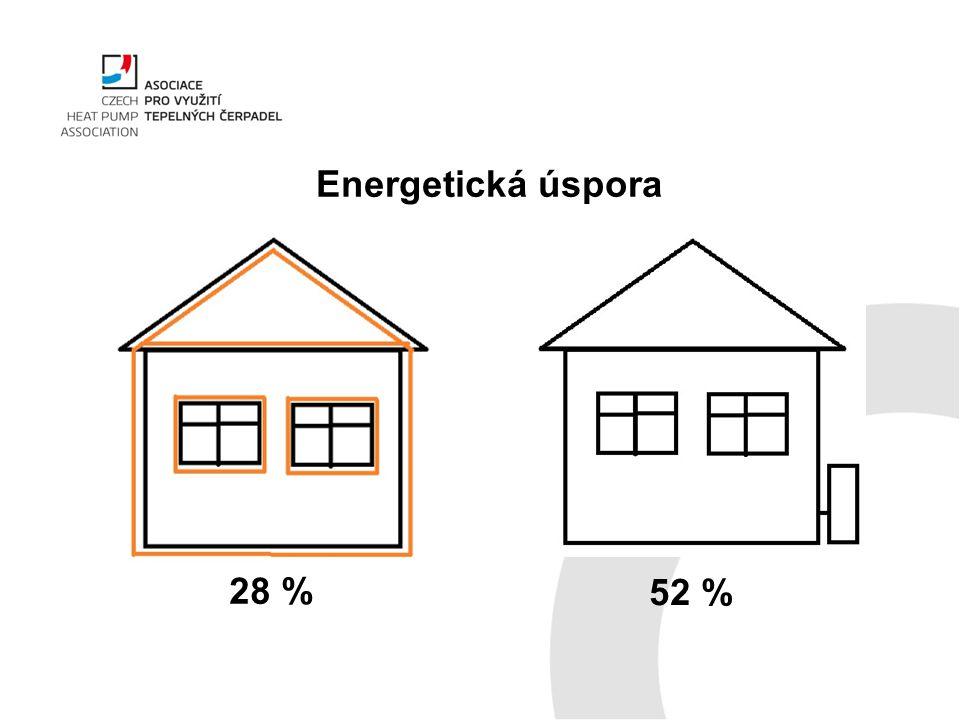 Energetická úspora 28 % 52 %