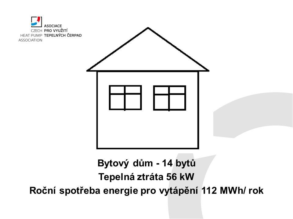 Roční spotřeba energie pro vytápění 112 MWh/ rok