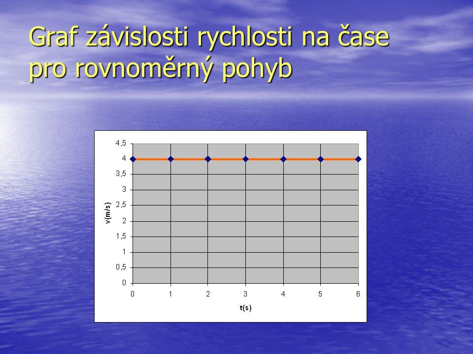Graf závislosti rychlosti na čase pro rovnoměrný pohyb