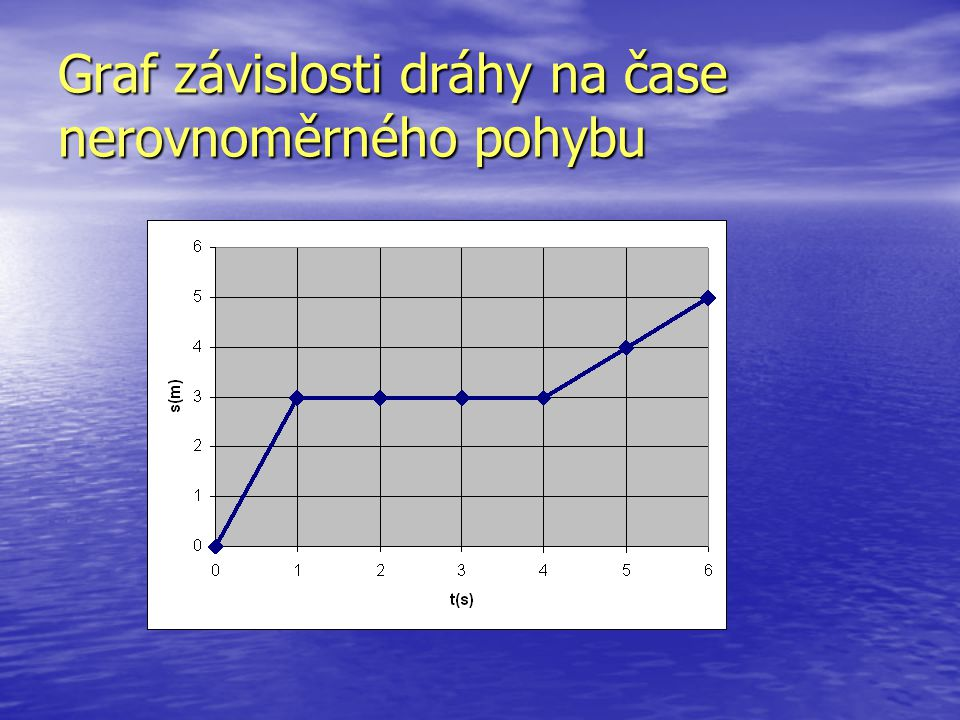 Graf závislosti dráhy na čase nerovnoměrného pohybu
