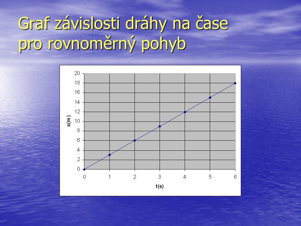Graf závislosti dráhy na čase pro rovnoměrný pohyb