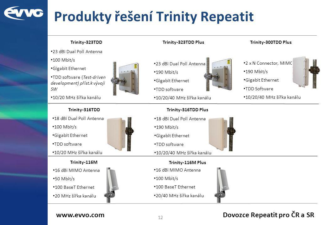 Produkty řešení Trinity Repeatit