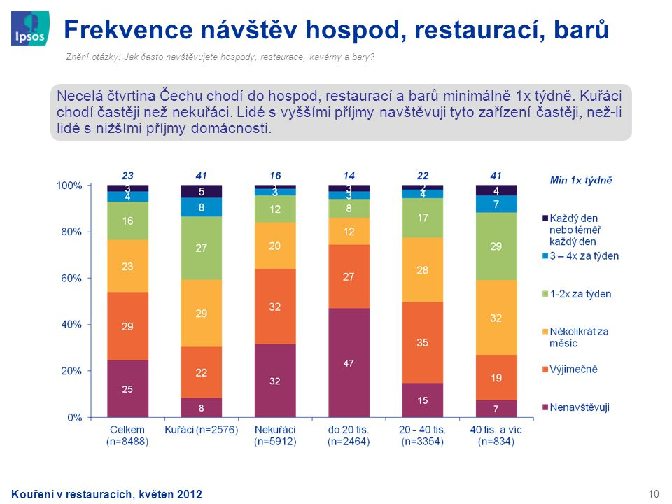 Frekvence návštěv hospod, restaurací, barů