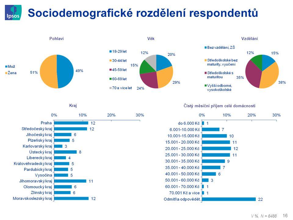 Sociodemografické rozdělení respondentů