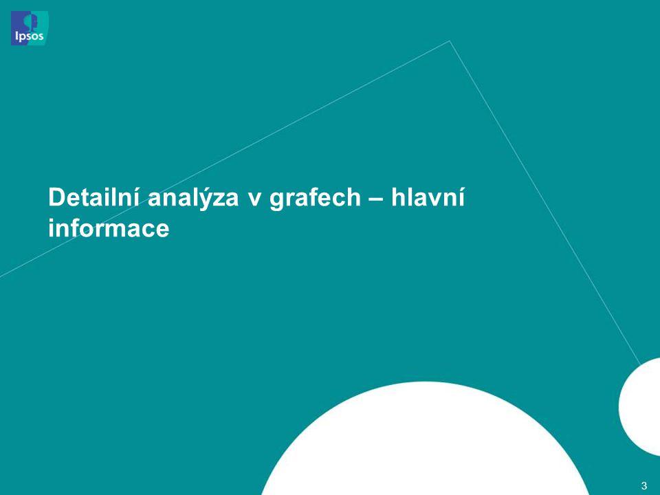 Detailní analýza v grafech – hlavní informace