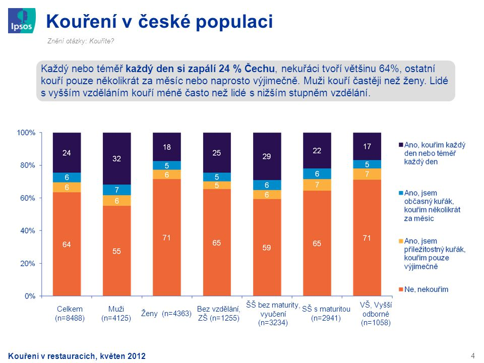 Kouření v české populaci