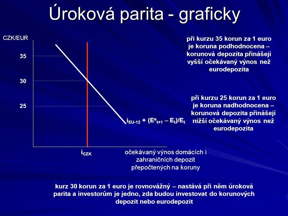 Úroková parita - graficky
