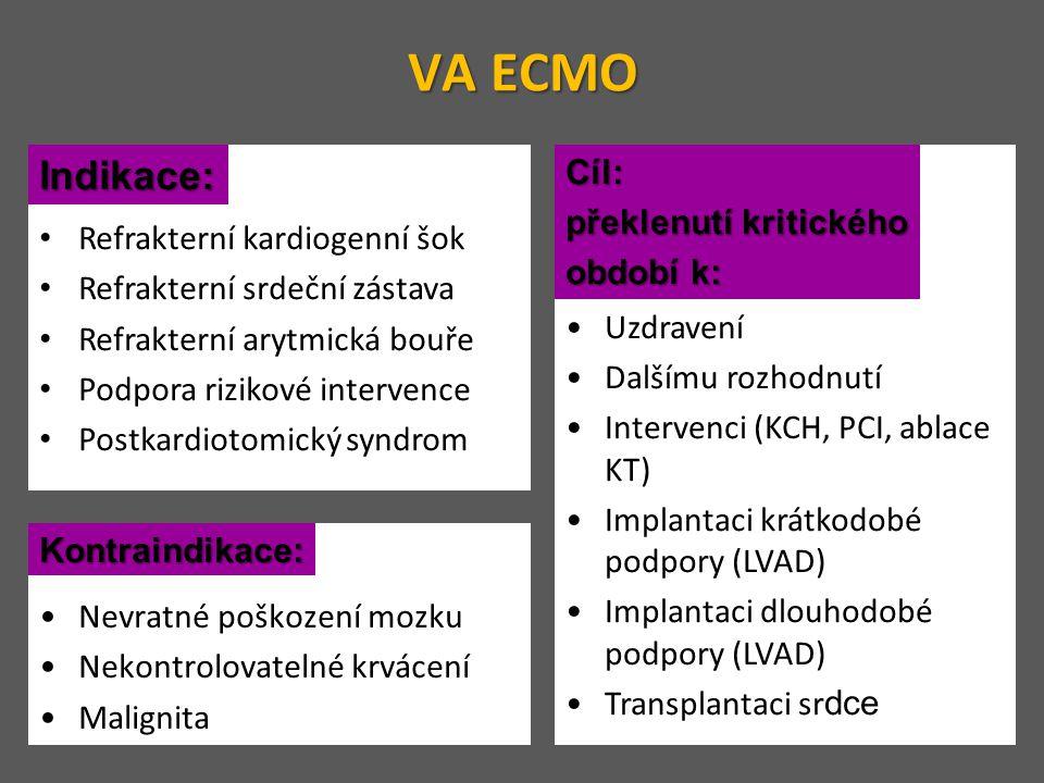 VA ECMO Indikace: Indikace: Refrakterní kardiogenní šok