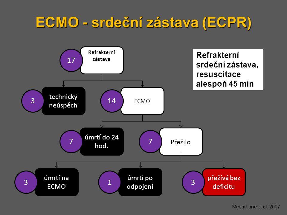 ECMO - srdeční zástava (ECPR) Refrakterní zástava zástava
