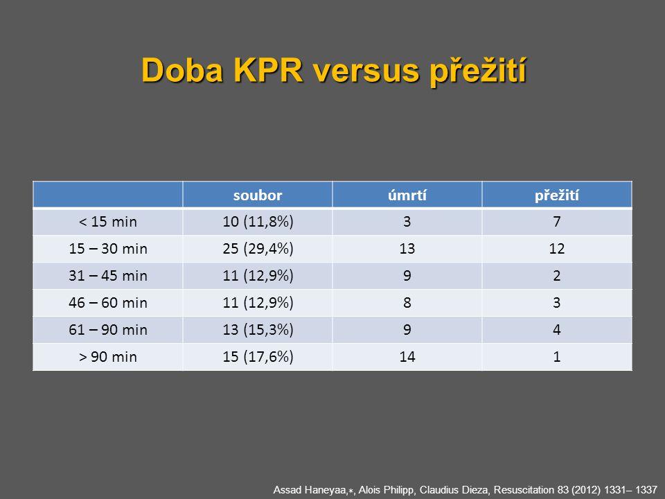Doba KPR versus přežití