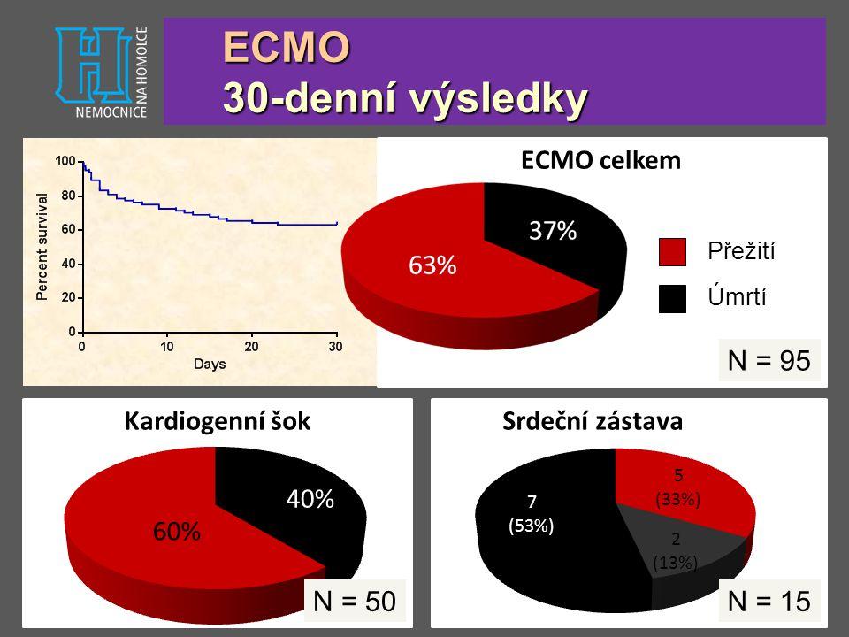 ECMO 30-denní výsledky ECMO celkem N = 95 Kardiogenní šok